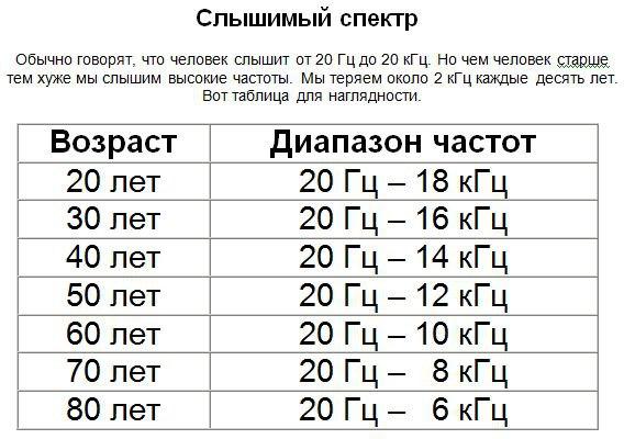 возраст-слышимый спектр частот